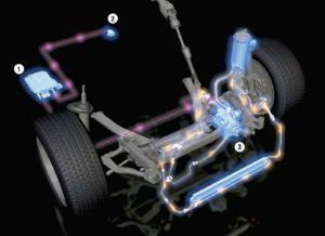 Что такое гидроусилитель руля и как работает